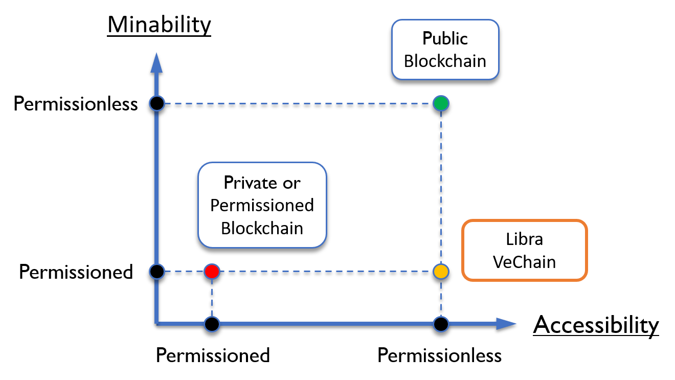 Notes on Facebook Libra's Technical Whitepaper   VeChain
