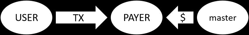 区块链普及尝试:技术详解唯链指定交易费代付协议 VIP-191